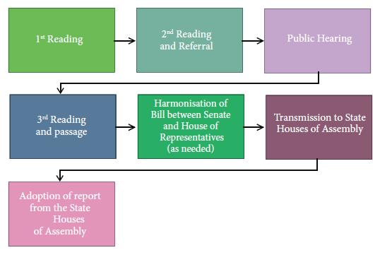 constitution-amendment-process